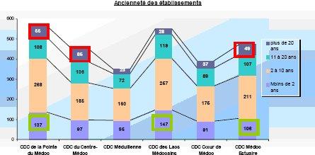 étude CODE - graph1
